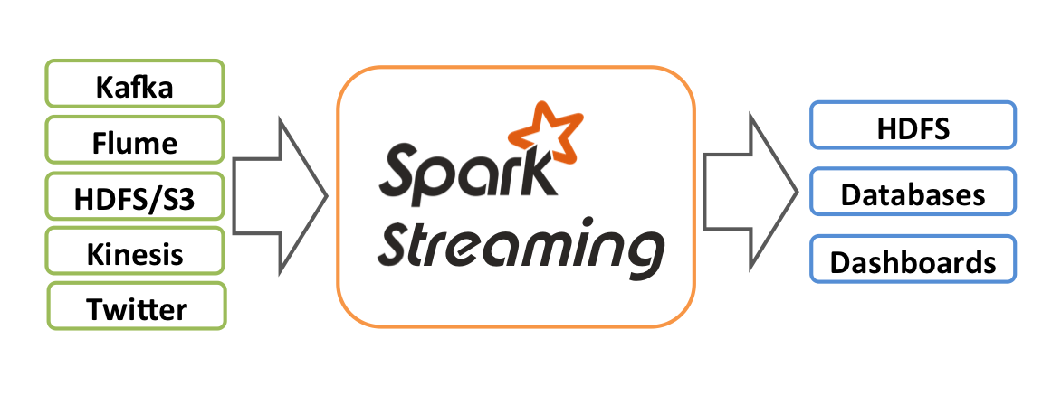 How to Join Static Data with Streaming Data (DStream) in
